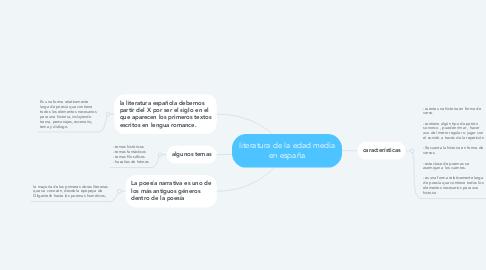 Mind Map: literatura de la edad media en españa