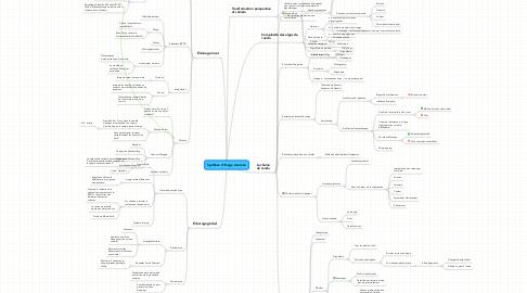 Mind Map: Synthèse d'Image Avancée