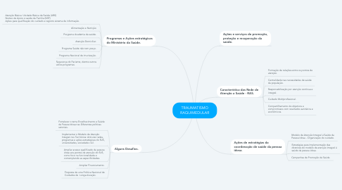 Mind Map: TRAUMATISMO RAQUIMEDULAR