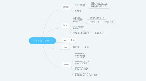 Mind Map: アクションプラン