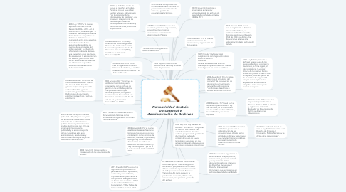 Mind Map: Normatividad Gestión Documental y Administración de Archivos