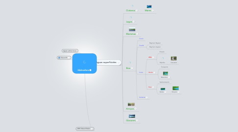 Mind Map: Hidrosfera