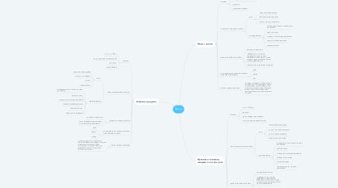 Mind Map: Таргетированная реклама