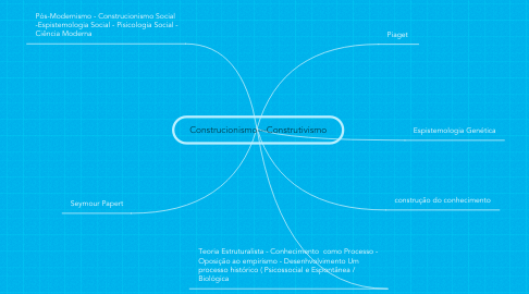 Mind Map: Construcionismo---Construtivismo
