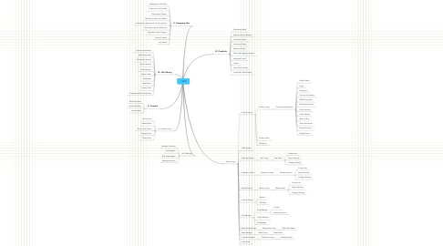 Mind Map: I. RFP