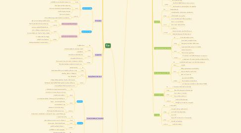 Mind Map: การพยาบาลผู้ป่วยที่มีปัญหาสุขภาพในระบบEENT