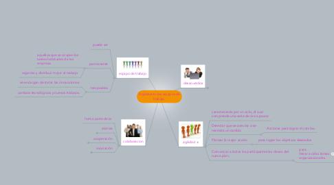 Mind Map: Agilidad en los equipos de trabajo.