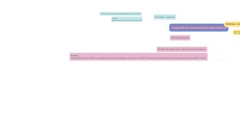 Mind Map: Campo eléctrico e intensidad de campo eléctrico