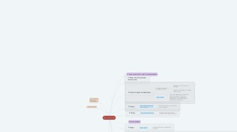 Mind Map: Replicação DNA