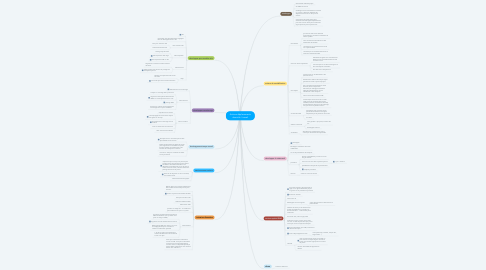 Mind Map: Actions déplacements domicile / travail