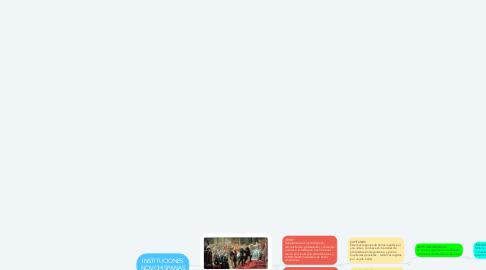 Mind Map: INSTITUCIONES NOVOHISPANAS