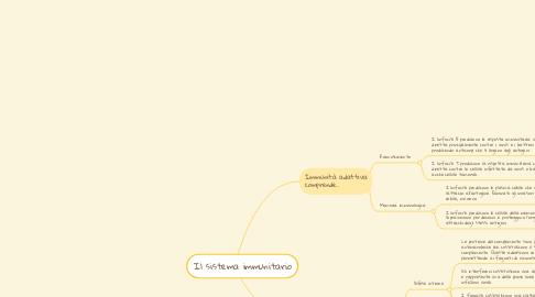 Mind Map: Il sistema immunitario