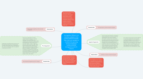 Mind Map: Immigration Reform is a sensitive subject in the current political climate. New laws are needed to mediate the growing tensions between undocumented immigrants and U.S. Citizens