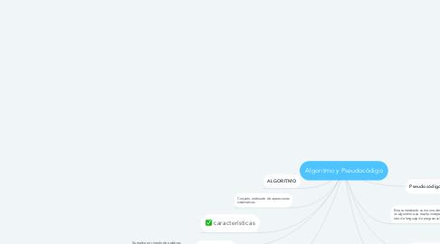 Mind Map: Algoritmo y Pseudocódigo