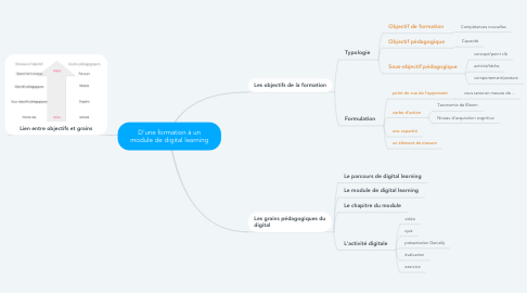 Mind Map: D'une formation à un module de digital learning
