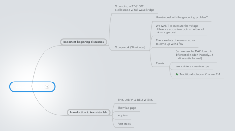 Mind Map: Lecture 8 Mar 19