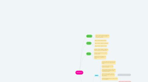 Mind Map: Verbos (I)