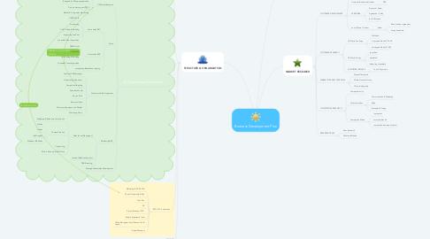 Mind Map: Business Development Plan