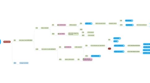 Mind Map: QUAL ALGORITMO UTILIZAR COM SCIKIT LEARN?