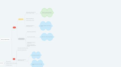 Mind Map: Pierwsze wydarzenie Uniwersytetu Dzieci