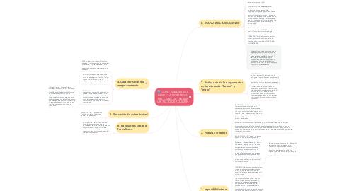 """Mind Map: CCPSL. ANÁLISIS DEL FILME """"LA ESTRATEGIA DEL CARACOL"""" DESDE UN TEXTO DE TOULMIN"""