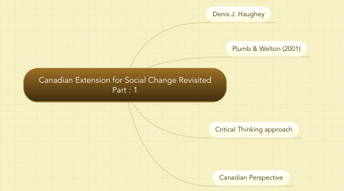 Mind Map: Canadian Extension for Social Change Revisited Part : 1