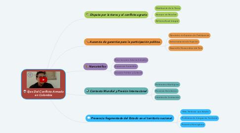 Mind Map: Ejes Del Conflicto Armado en Colombia