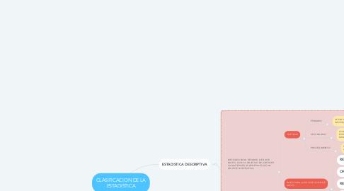 Mind Map: CLASIFICACION DE LA ESTADISTICA