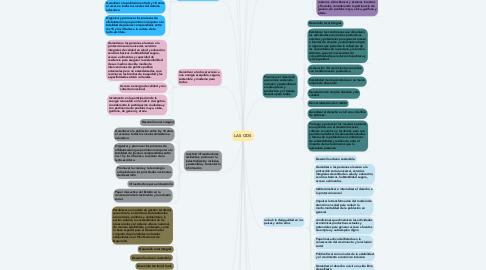 Mind Map: LAS ODS