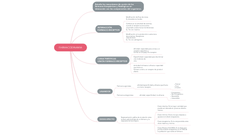 Mind Map: FARMACODINAMIA