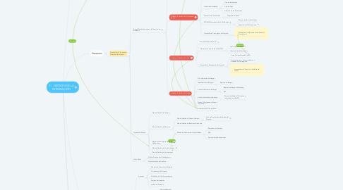 Mind Map: 01. GESTIÓN DE LA INTEGRACIÓN
