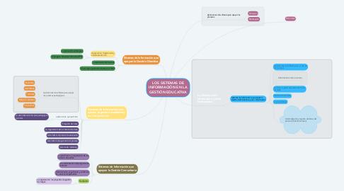 Mind Map: LOS SISTEMAS DE INFORMACIÓN EN LA GESTIÓN EDUCATIVA