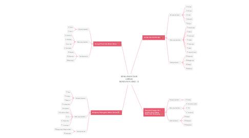 Mind Map: KERAJINAN DARI LIMBAH BANGUN RUANG (1)