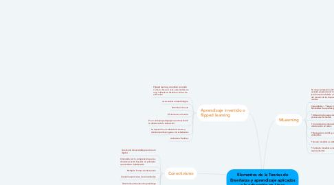 Mind Map: Elementos de la Teorias de Enseñanza y aprendizaje aplicados a la educación en Línea