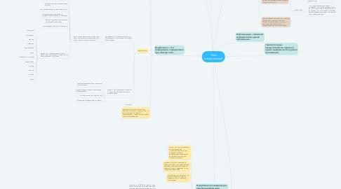 Mind Map: Типы коммуникаций