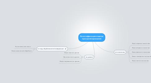 Mind Map: Классификация языковпрограммирования