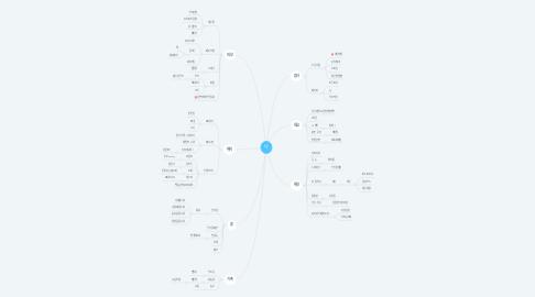 Mind Map: 나
