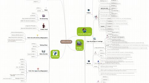 Mind Map: LA BOITE A OUTILS DU FORMATEUR INNOVANT