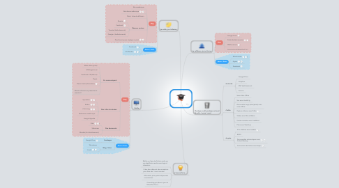 Mind Map: Mon EPA