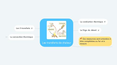 Mind Map: Les transferts de chaleur