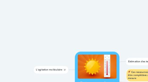 Mind Map: Chaleur et température