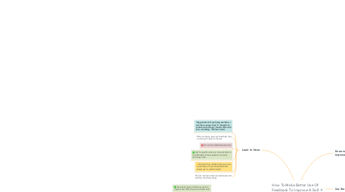 Mind Map: How To Make Better Use Of Feedback To Improve A Skill Faster
