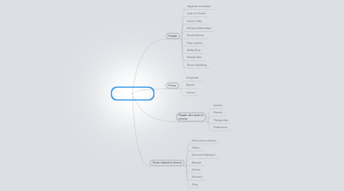 Mind Map: Topics of @book{lera2004cine