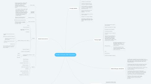 Mind Map: Modelo de Gestão Mohr Engenharia