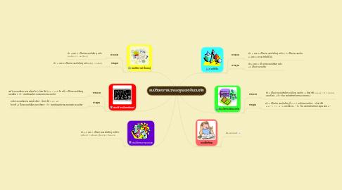 Mind Map: สมบัติของการบวกและคูณของจำนวนจริง