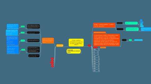 Mind Map: ¿Como nombrar compuestos inorganicos de forma tradicional y IUPAC?