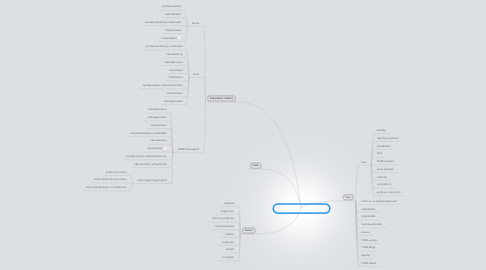 Mind Map: FUAS-koulujen julkiset sivut