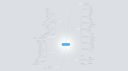 Mind Map: Ferramentas úteis