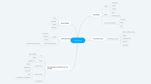 Mind Map: Tourismus