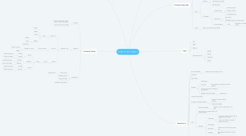 Mind Map: Sistemas de Produção
